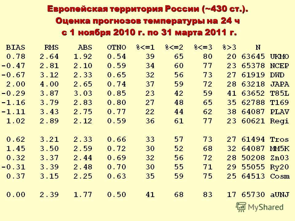Европейская территория России (~430 ст.). Оценка прогнозов температуры на 24 ч с 1 ноября 2010 г. по 31 марта 2011 г. с 1 ноября 2010 г. по 31 марта 2011 г.