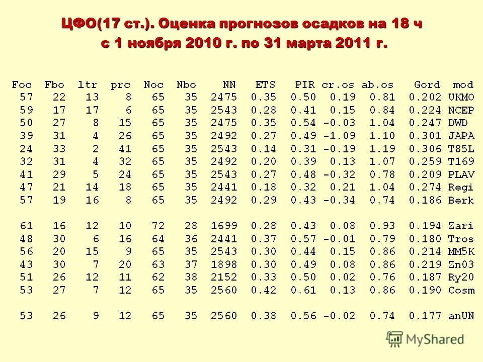 ЦФО(17 ст.). Оценка прогнозов осадков на 18 ч с 1 ноября 2010 г. по 31 марта 2011 г. с 1 ноября 2010 г. по 31 марта 2011 г.