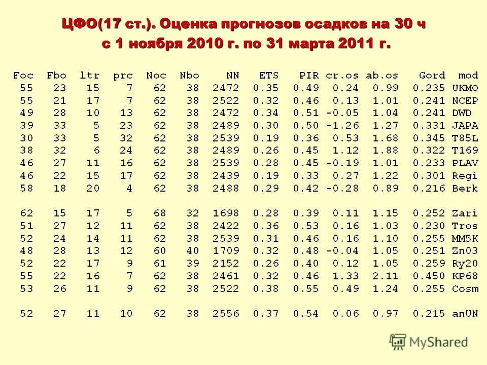 ЦФО(17 ст.). Оценка прогнозов осадков на 30 ч с 1 ноября 2010 г. по 31 марта 2011 г. с 1 ноября 2010 г. по 31 марта 2011 г.