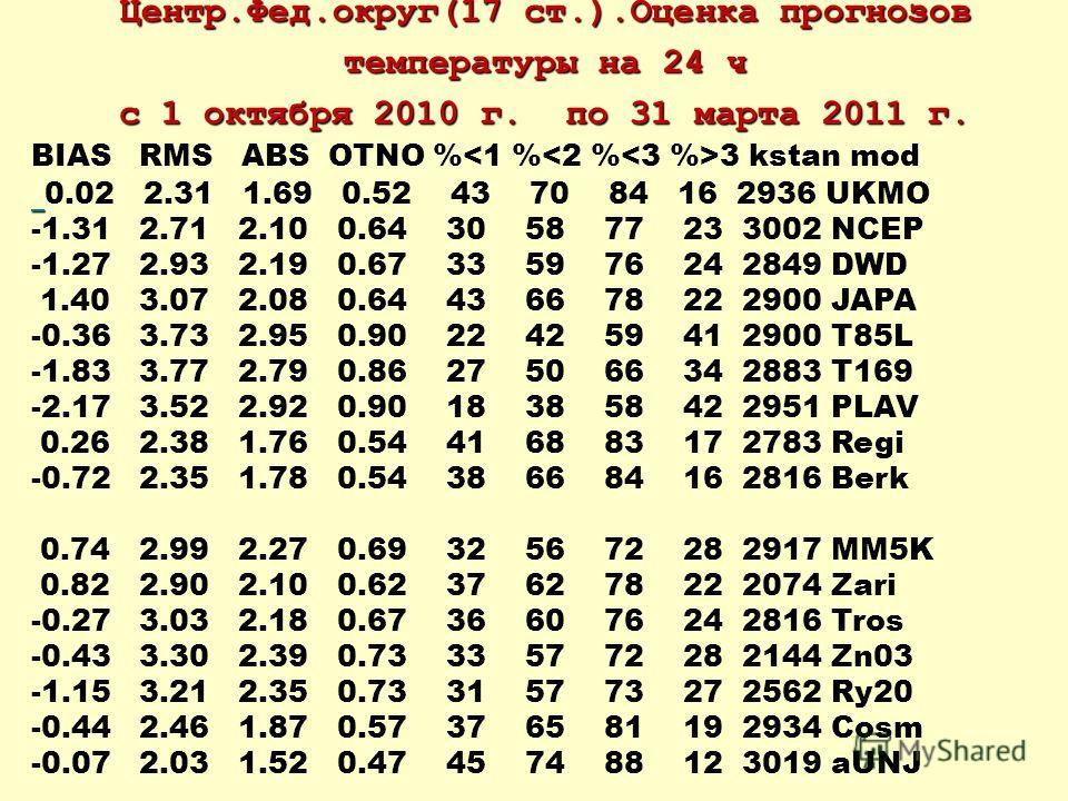Центр.Фед.округ(17 ст.).Оценка прогнозов температуры на 24 ч с 1 октября 2010 г. по 31 марта 2011 г. BIAS RMS ABS OTNO % 3 kstan mod 0.02 2.31 1.69 0.52 43 70 84 16 2936 UKMO -1.31 2.71 2.10 0.64 30 58 77 23 3002 NCEP -1.27 2.93 2.19 0.67 33 59 76 24