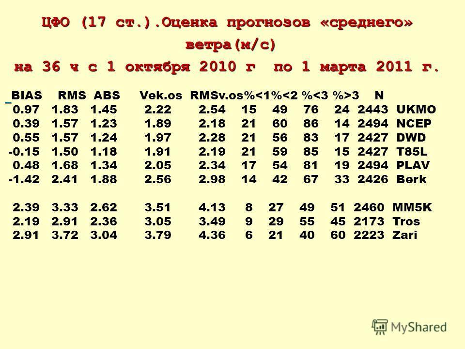 ЦФО (17 ст.).Оценка прогнозов «среднего» ветра(м/c) ветра(м/c) на 36 ч с 1 октября 2010 г по 1 марта 2011 г. BIAS RMS ABS Vek.os RMSv.os% 3 N 0.97 1.83 1.45 2.22 2.54 15 49 76 24 2443 UKMO 0.39 1.57 1.23 1.89 2.18 21 60 86 14 2494 NCEP 0.55 1.57 1.24