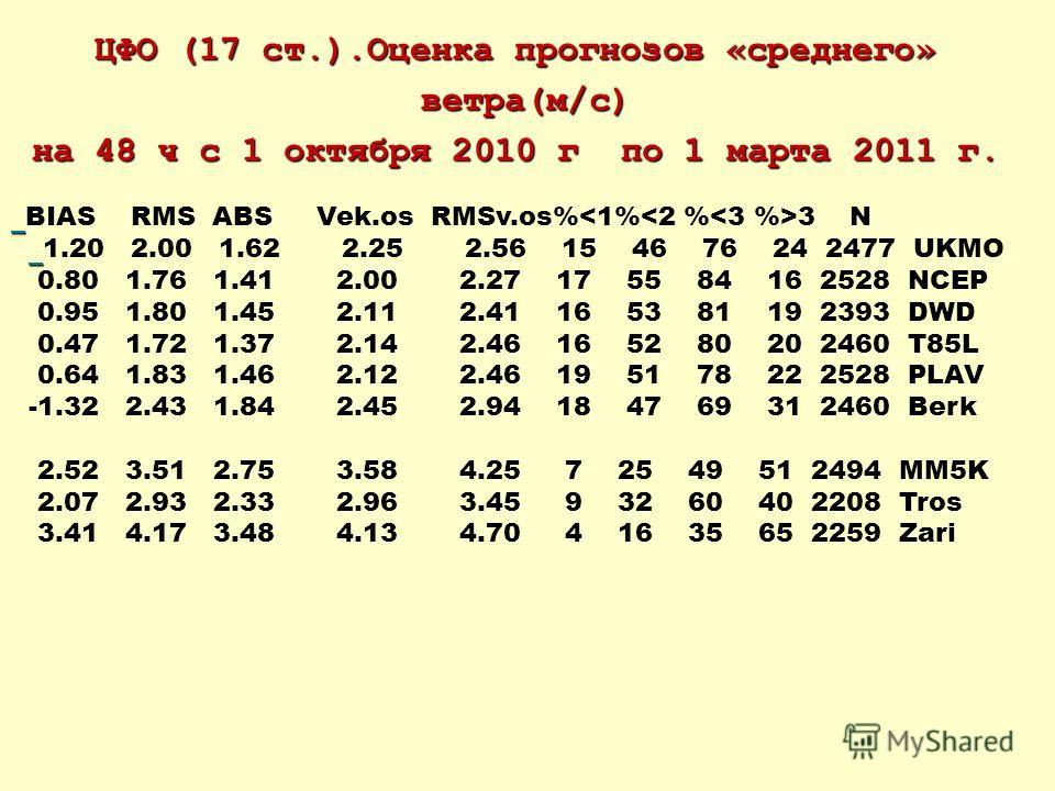 ЦФО (17 ст.).Оценка прогнозов «среднего» ветра(м/c) ветра(м/c) на 48 ч с 1 октября 2010 г по 1 марта 2011 г. BIAS RMS ABS Vek.os RMSv.os% 3 N 1.20 2.00 1.62 2.25 2.56 15 46 76 24 2477 UKMO 0.80 1.76 1.41 2.00 2.27 17 55 84 16 2528 NCEP 0.95 1.80 1.45