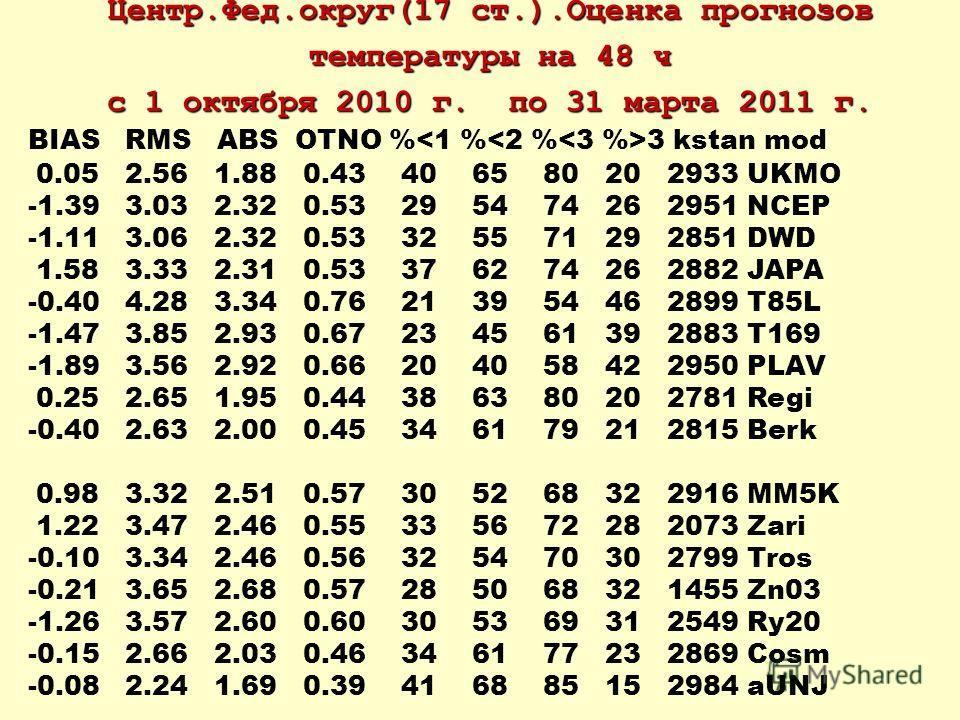 Центр.Фед.округ(17 ст.).Оценка прогнозов температуры на 48 ч с 1 октября 2010 г. по 31 марта 2011 г. BIAS RMS ABS OTNO % 3 kstan mod 0.05 2.56 1.88 0.43 40 65 80 20 2933 UKMO -1.39 3.03 2.32 0.53 29 54 74 26 2951 NCEP -1.11 3.06 2.32 0.53 32 55 71 29