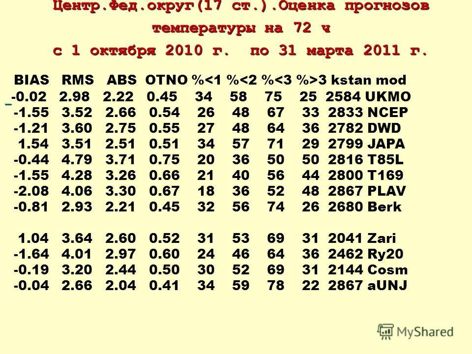 Центр.Фед.округ(17 ст.).Оценка прогнозов температуры на 72 ч с 1 октября 2010 г. по 31 марта 2011 г. BIAS RMS ABS OTNO % 3 kstan mod -0.02 2.98 2.22 0.45 34 58 75 25 2584 UKMO -1.55 3.52 2.66 0.54 26 48 67 33 2833 NCEP -1.21 3.60 2.75 0.55 27 48 64 3