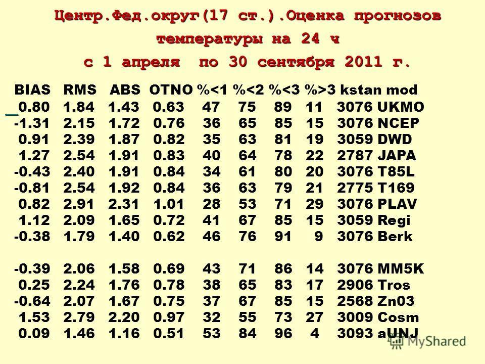 Центр.Фед.округ(17 ст.).Оценка прогнозов температуры на 24 ч с 1 апреля по 30 сентября 2011 г. BIAS RMS ABS OTNO % 3 kstan mod 0.80 1.84 1.43 0.63 47 75 89 11 3076 UKMO -1.31 2.15 1.72 0.76 36 65 85 15 3076 NCEP 0.91 2.39 1.87 0.82 35 63 81 19 3059 D