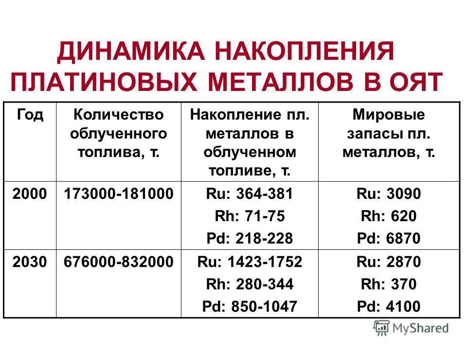 ДИНАМИКА НАКОПЛЕНИЯ ПЛАТИНОВЫХ МЕТАЛЛОВ В ОЯТ ГодКоличество облученного топлива, т. Накопление пл. металлов в облученном топливе, т. Мировые запасы пл. металлов, т. 2000173000-181000Ru: 364-381 Rh: 71-75 Pd: 218-228 Ru: 3090 Rh: 620 Pd: 6870 20306760