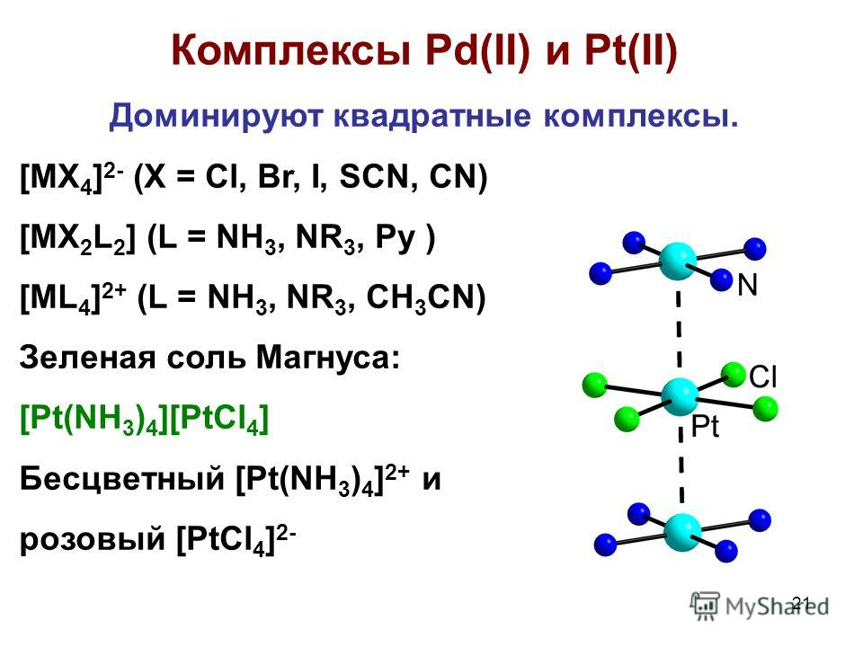 21 Комплексы Pd(II) и Pt(II) Доминируют квадратные комплексы. [MX 4 ] 2- (X = Cl, Br, I, SCN, CN) [MX 2 L 2 ] (L = NH 3, NR 3, Py ) [ML 4 ] 2+ (L = NH 3, NR 3, CH 3 CN) Зеленая соль Магнуса: [Pt(NH 3 ) 4 ][PtCl 4 ] Бесцветный [Pt(NH 3 ) 4 ] 2+ и розо