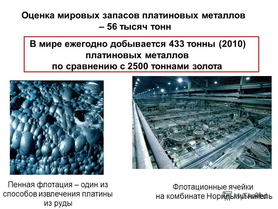 Оценка мировых запасов платиновых металлов – 56 тысяч тонн В мире ежегодно добывается 433 тонны (2010) платиновых металлов по сравнению с 2500 тоннами золота Пенная флотация – один из способов извлечения платины из руды Флотационные ячейки на комбина