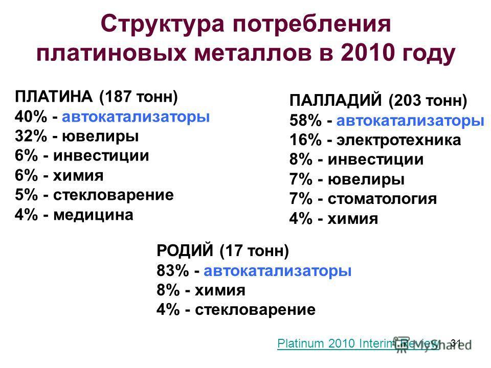 Структура потребления платиновых металлов в 2010 году ПЛАТИНА (187 тонн) 40% - автокатализаторы 32% - ювелиры 6% - инвестиции 6% - химия 5% - стекловарение 4% - медицина ПАЛЛАДИЙ (203 тонн) 58% - автокатализаторы 16% - электротехника 8% - инвестиции