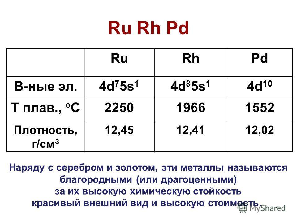 4 Ru Rh Pd RuRhPd В-ные эл.4d 7 5s 1 4d 8 5s 1 4d 10 Т плав., о С225019661552 Плотность, г/см 3 12,4512,4112,02 Наряду с серебром и золотом, эти металлы называются благородными (или драгоценными) за их высокую химическую стойкость красивый внешний ви