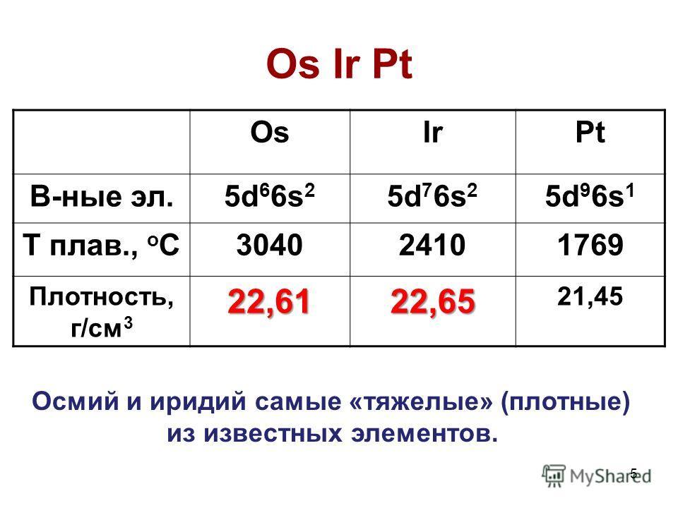 5 Os Ir Pt OsIrPt В-ные эл.5d 6 6s 2 5d 7 6s 2 5d 9 6s 1 Т плав., о С304024101769 Плотность, г/см 322,6122,65 21,45 Осмий и иридий самые «тяжелые» (плотные) из известных элементов.