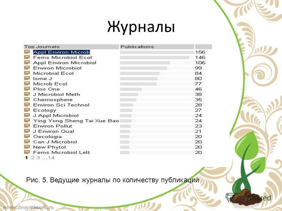 Журналы Рис. 5. Ведущие журналы по количеству публикаций