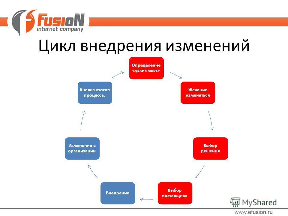 Цикл внедрения изменений Определение «узких мест» Желание изменяться Выбор решения Выбор поставщика Внедрение Изменения в организации Анализ итогов процесса.