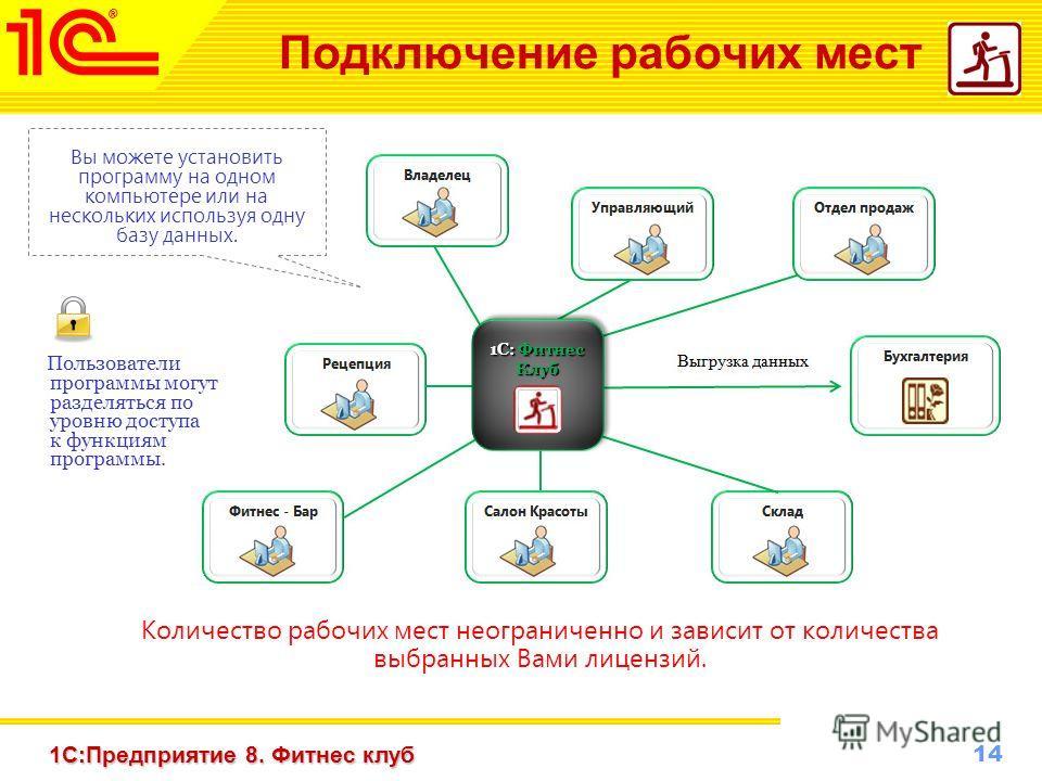14 www.1c-menu.ru, Октябрь 2010 г. 1С:Предприятие 8. Фитнес клуб Подключение рабочих мест Вы можете установить программу на одном компьютере или на нескольких используя одну базу данных. Количество рабочих мест неограниченно и зависит от количества в