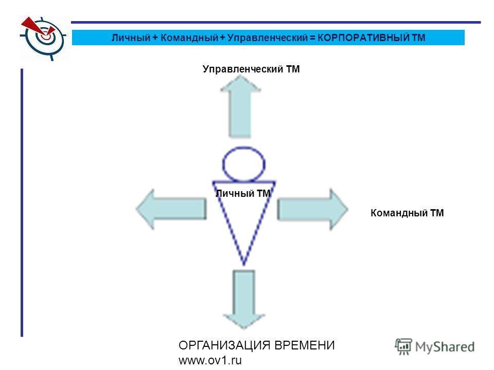 ОРГАНИЗАЦИЯ ВРЕМЕНИ www.ov1.ru Личный ТМ Командный ТМ Управленческий ТМ Личный + Командный + Управленческий = КОРПОРАТИВНЫЙ ТМ