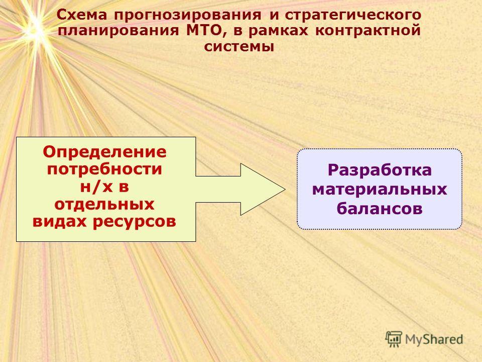 Схема прогнозирования и стратегического планирования МТО, в рамках контрактной системы Определение потребности н/х в отдельных видах ресурсов Разработка материальных балансов