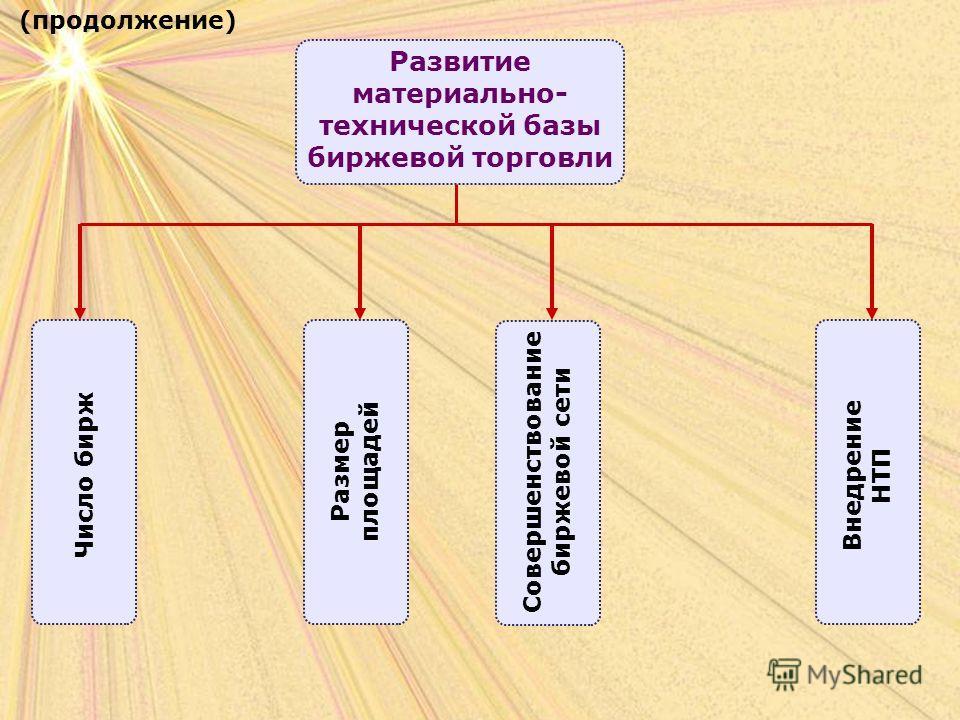 Число бирж Развитие материально- технической базы биржевой торговли (продолжение) Размер площадей Совершенствование биржевой сети Внедрение НТП