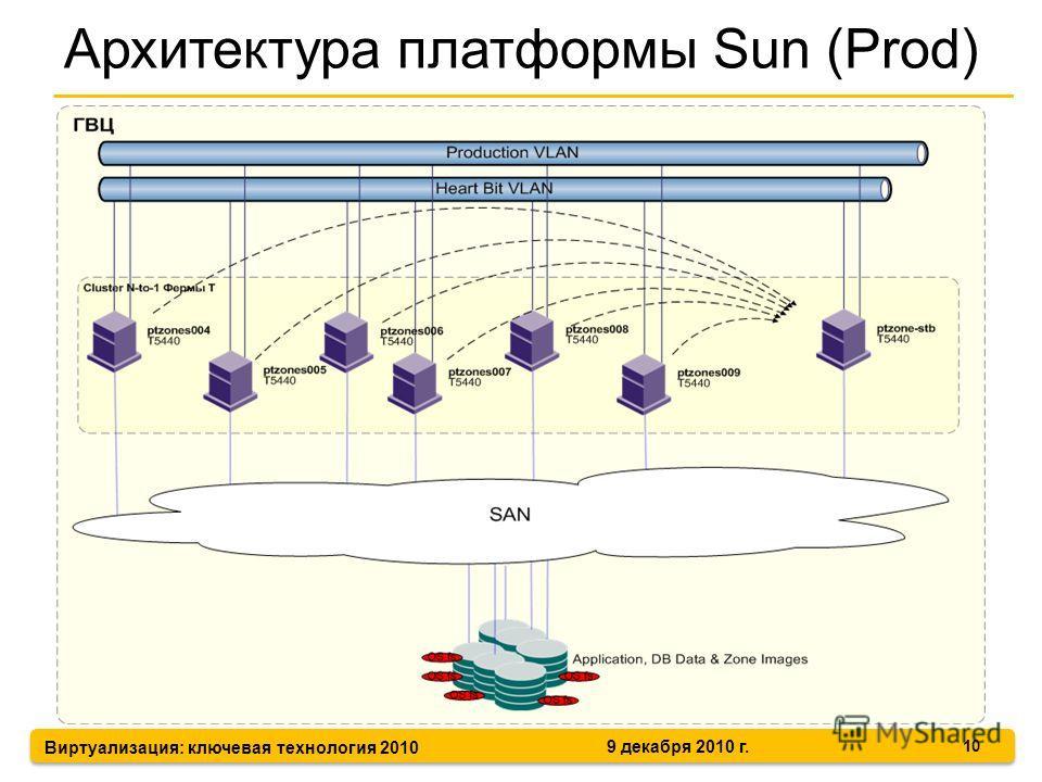 Виртуализация: ключевая технология 2010 9 декабря 2010 г. Архитектура платформы Sun (Prod) 10