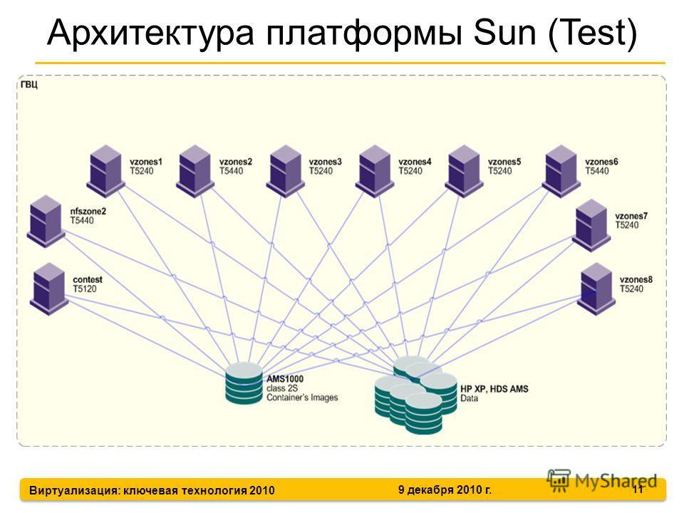 Виртуализация: ключевая технология 2010 9 декабря 2010 г. Архитектура платформы Sun (Test) 11