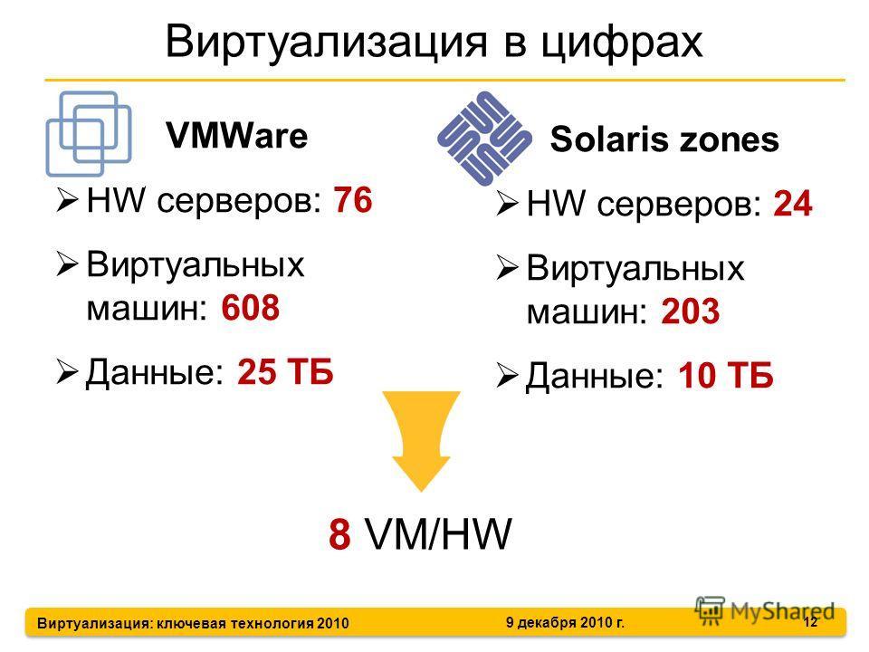 Виртуализация: ключевая технология 2010 9 декабря 2010 г. VMWare HW серверов: 76 Виртуальных машин: 608 Данные: 25 ТБ Виртуализация в цифрах 12 Solaris zones HW серверов: 24 Виртуальных машин: 203 Данные: 10 ТБ 8 VM/HW