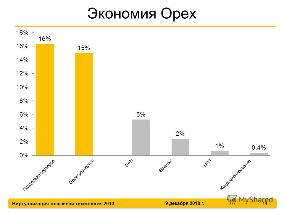 Виртуализация: ключевая технология 2010 9 декабря 2010 г. Экономия Opex 14