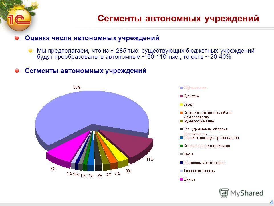 4 Сегменты автономных учреждений Оценка числа автономных учреждений Мы предполагаем, что из ~ 285 тыс. существующих бюджетных учреждений будут преобразованы в автономные ~ 60-110 тыс., то есть ~ 20-40% Сегменты автономных учреждений