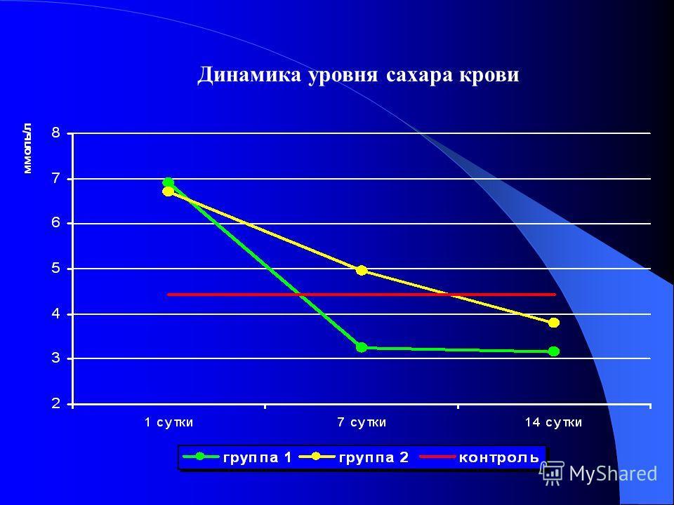 Динамика уровня сахара крови