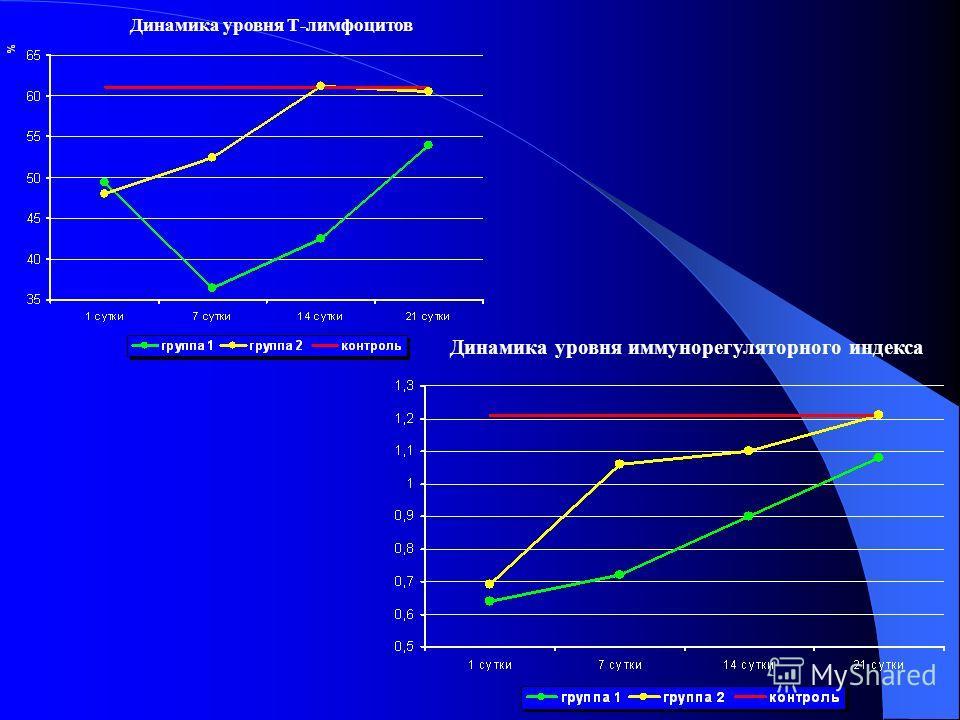 Динамика уровня Т-лимфоцитов Динамика уровня иммунорегуляторного индекса
