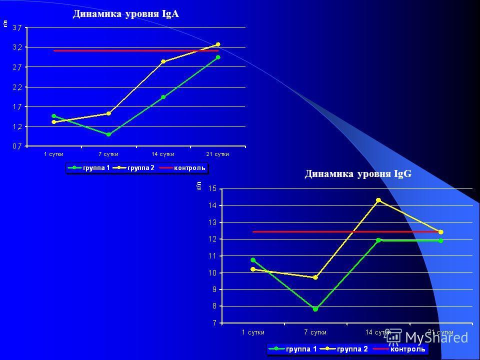 Динамика уровня IgA Динамика уровня IgG