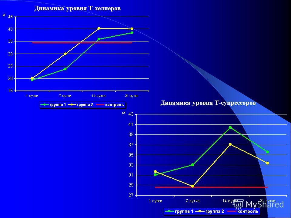 Динамика уровня Т-хелперов Динамика уровня Т-супрессоров