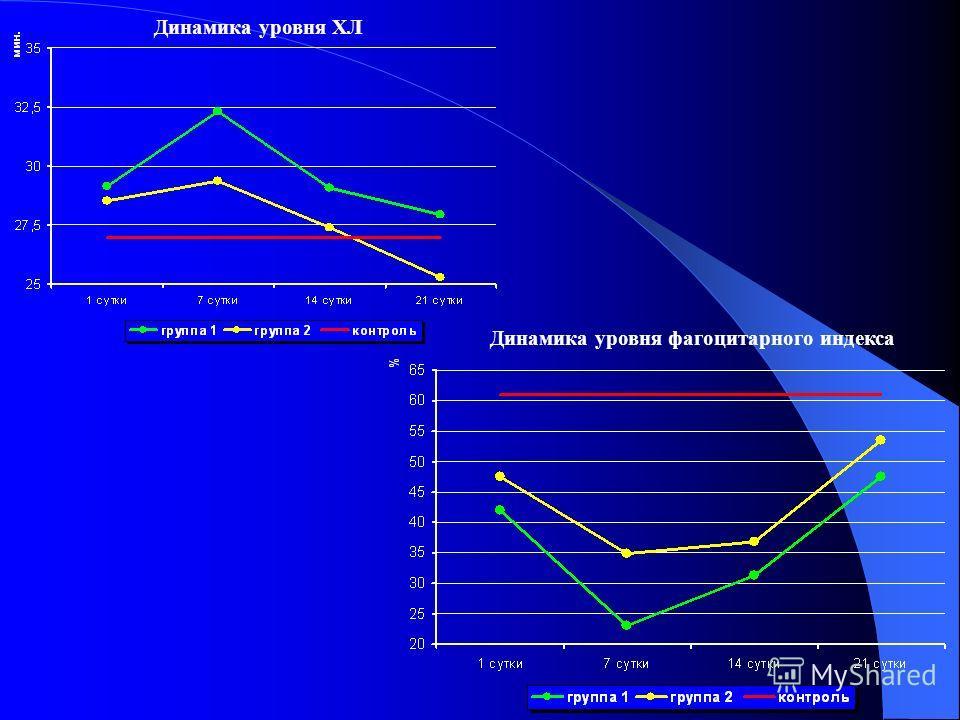 Динамика уровня ХЛ Динамика уровня фагоцитарного индекса
