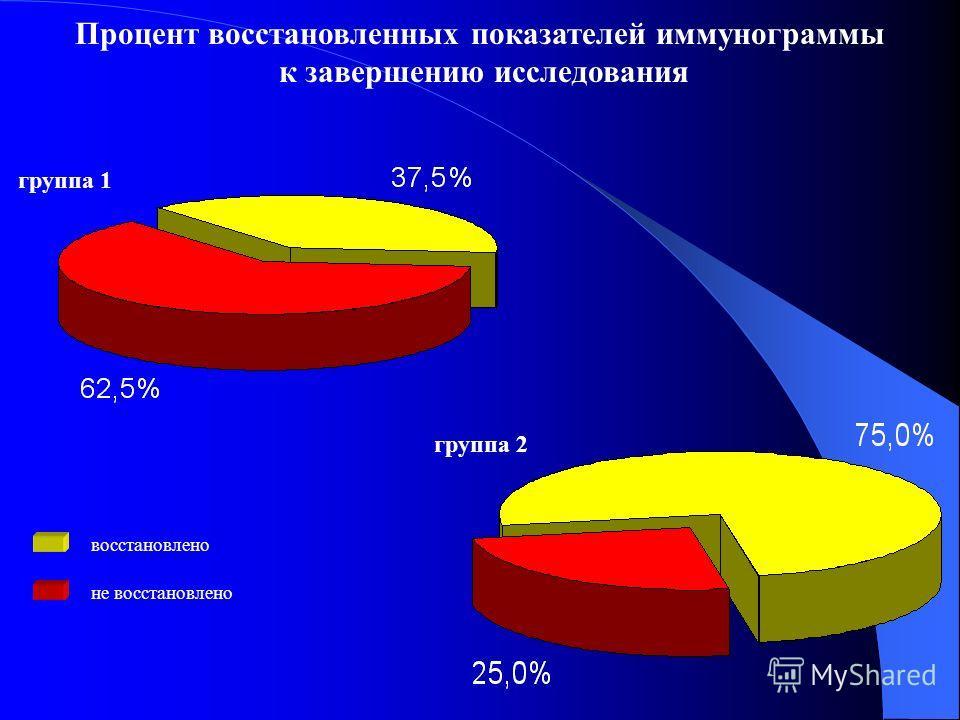 группа 2 группа 1 Процент восстановленных показателей иммунограммы к завершению исследования не восстановлено восстановлено