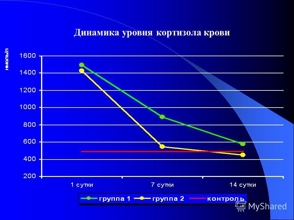 Динамика уровня кортизола крови