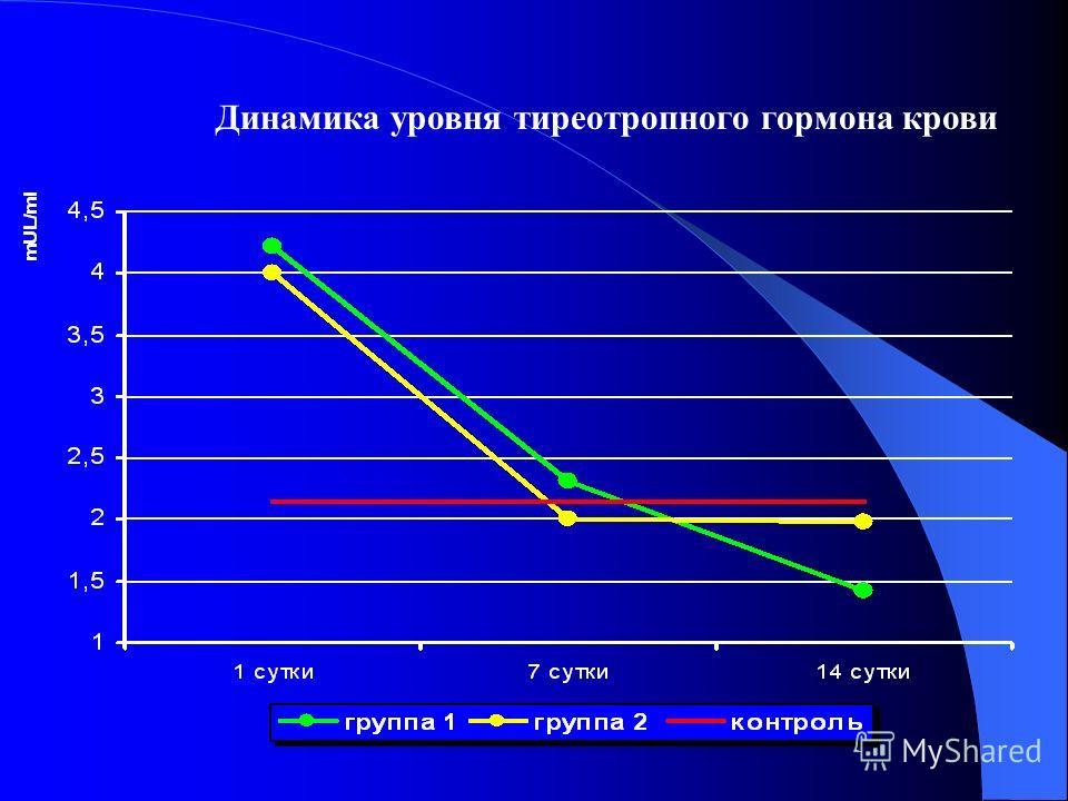 Динамика уровня тиреотропного гормона крови