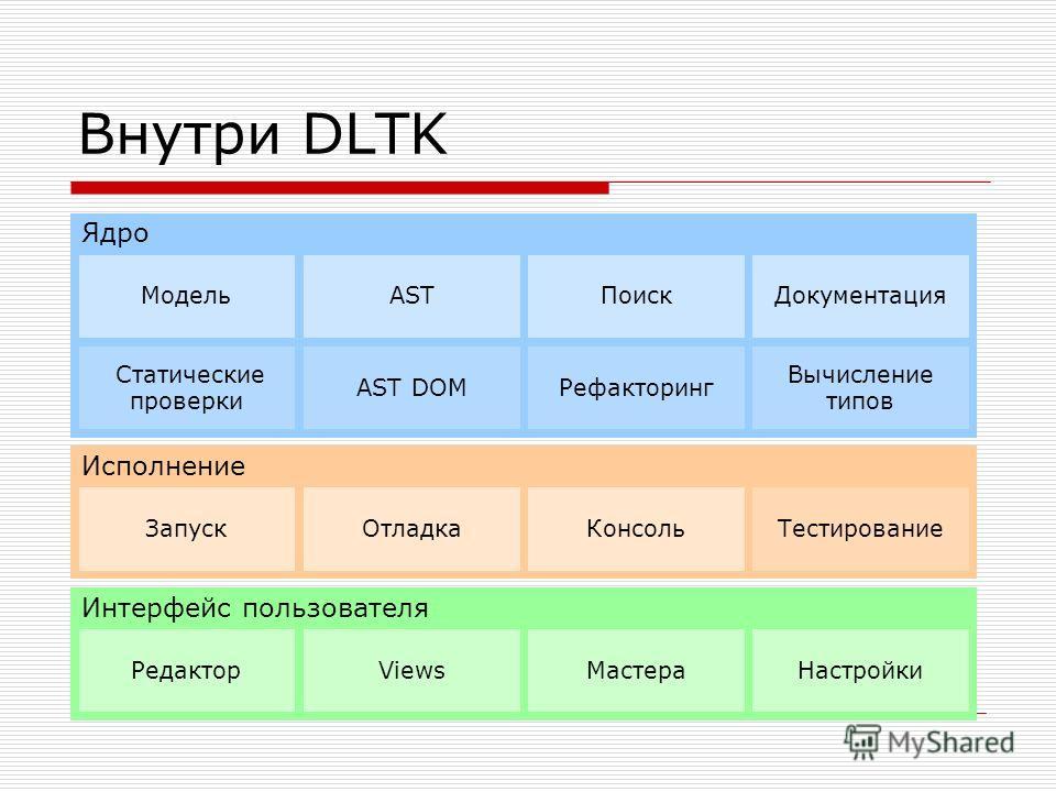 Внутри DLTK Исполнение ЗапускОтладкаКонсольТестирование Интерфейс пользователя РедакторViewsМастераНастройки Ядро МодельASTПоискДокументация Статические проверки AST DOMРефакторинг Вычисление типов