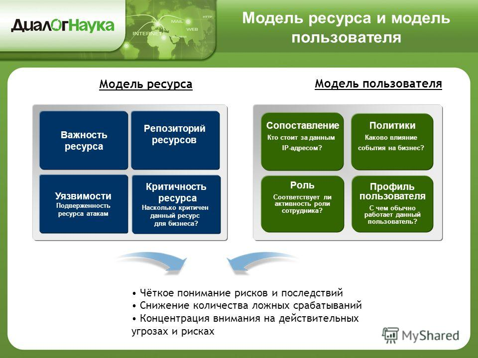 Модель ресурса и модель пользователя Уязвимости Подверженность ресурса атакам Репозиторий ресурсов Критичность ресурса Насколько критичен данный ресурс для бизнеса? Важность ресурса Модель ресурса Роль Соответствует ли активность роли сотрудника? Про
