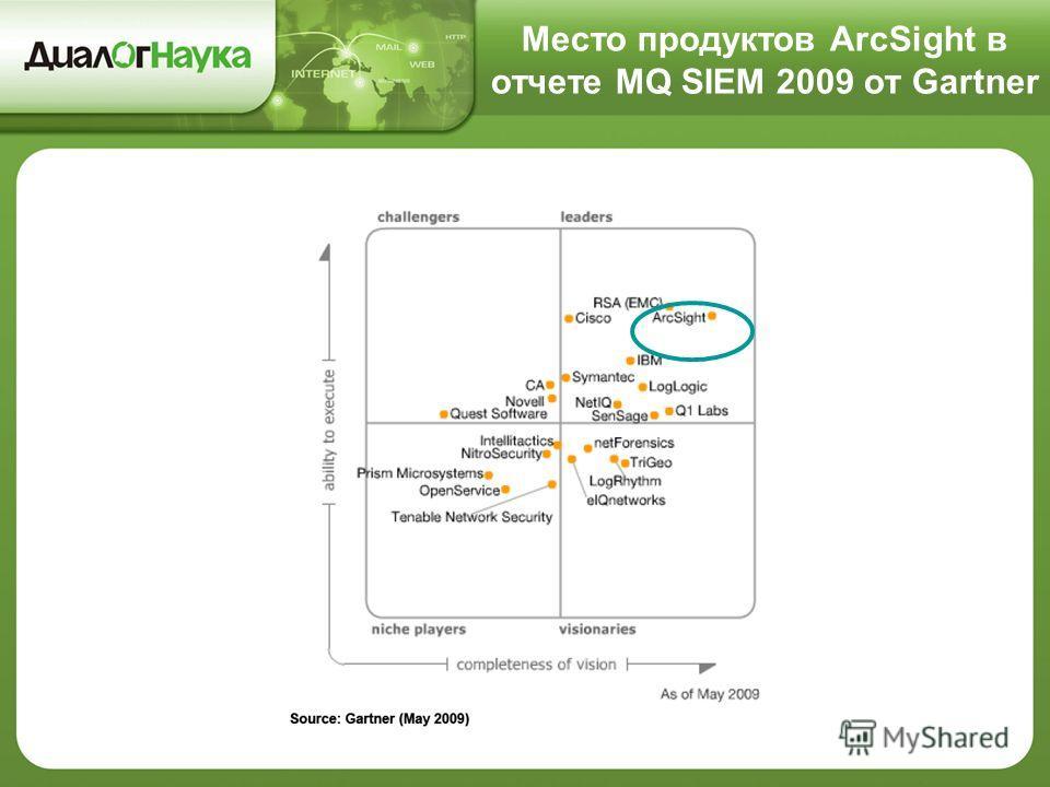 Место продуктов ArcSight в отчете MQ SIEM 2009 от Gartner
