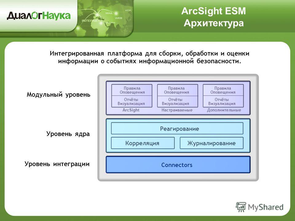 ArcSight ESM Архитектура Интегрированная платформа для сборки, обработки и оценки информации о событиях информационной безопасности. Правила Оповещения Отчёты Визуализация ArcSight НастраиваемыеДополнительные Реагирование КорреляцияЖурналирование Con