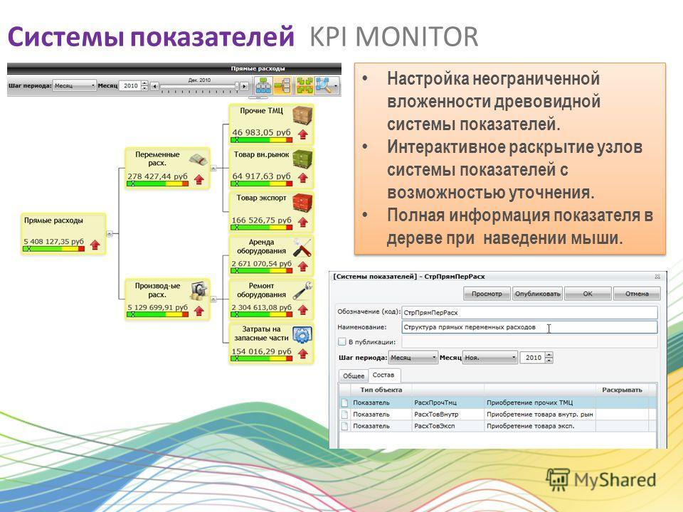 Системы показателей KPI MONITOR Настройка неограниченной вложенности древовидной системы показателей. Интерактивное раскрытие узлов системы показателей с возможностью уточнения. Полная информация показателя в дереве при наведении мыши. Настройка неог