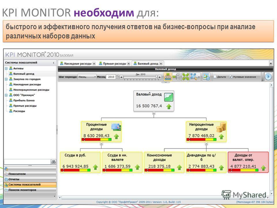 KPI MONITOR необходим для: быстрого и эффективного получения ответов на бизнес-вопросы при анализе различных наборов данных