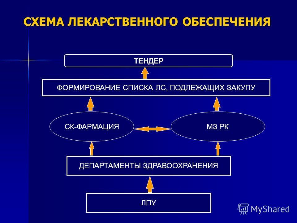 СХЕМА ЛЕКАРСТВЕННОГО ОБЕСПЕЧЕНИЯ ФОРМИРОВАНИЕ СПИСКА ЛС, ПОДЛЕЖАЩИХ ЗАКУПУ ДЕПАРТАМЕНТЫ ЗДРАВООХРАНЕНИЯ ЛПУ ТЕНДЕР СК-ФАРМАЦИЯМЗ РК