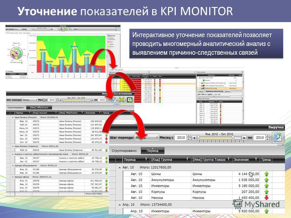 Уточнение показателей в KPI MONITOR Интерактивное уточнение показателей позволяет проводить многомерный аналитический анализ с выявлением причинно-следственных связей