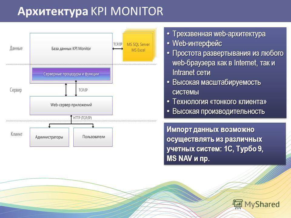 Архитектура KPI MONITOR Трехзвенная web-архитектура Трехзвенная web-архитектура Web-интерфейс Web-интерфейс Простота развертывания из любого web-браузера как в Internet, так и Intranet сети Простота развертывания из любого web-браузера как в Internet