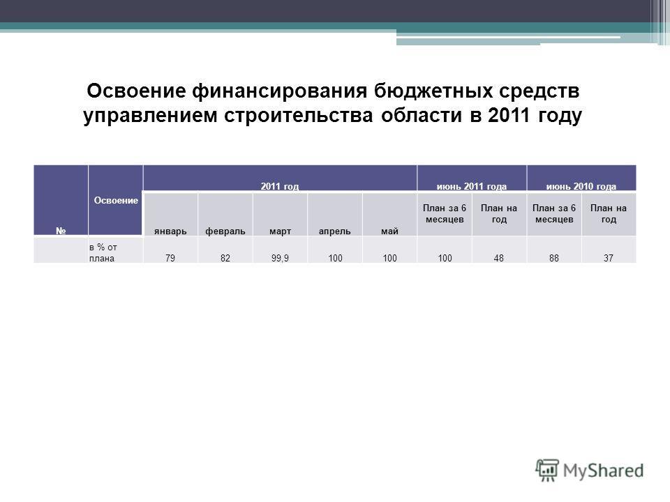 Освоение финансирования бюджетных средств управлением строительства области в 2011 году Освоение 2011 годиюнь 2011 годаиюнь 2010 года январьфевральмартапрельмай План за 6 месяцев План на год План за 6 месяцев План на год в % от плана798299,9100 48883