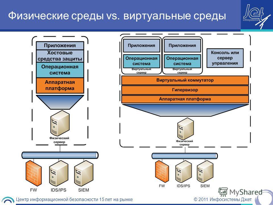 © 2011 Инфосистемы Джет Центр информационной безопасности 15 лет на рынке Физические среды vs. виртуальные среды