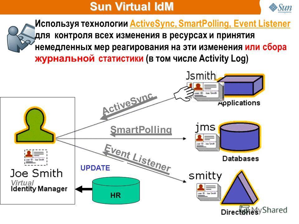 Sun Virtual IdM HR Virtual CREATEUPDATE Sun Identity Manager управляет и контролирует данные идентичности пользователей там, где данные естественно находятся, т.е. в самих ресурсах), не копируя эти данные ActiveSync SmartPolling Event Listener Исполь