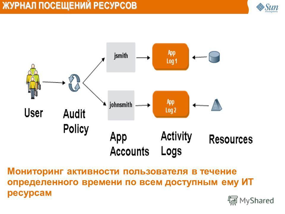 Мониторинг активности пользователя в течение определенного времени по всем доступным ему ИТ ресурсам ЖУРНАЛ ПОСЕЩЕНИЙ РЕСУРСОВ
