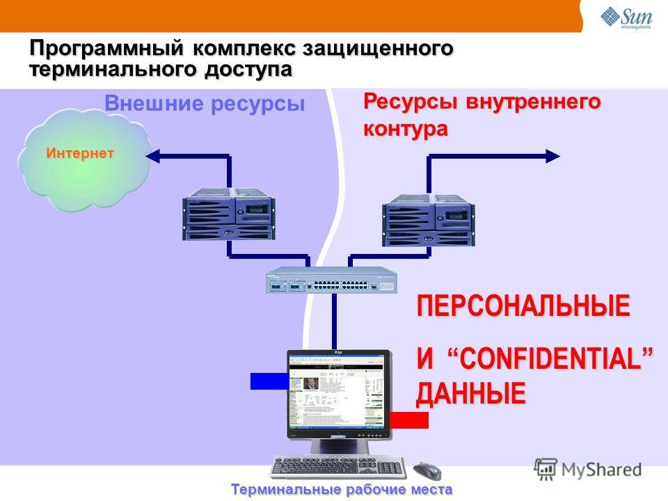 Ресурсы внутреннего контура Программный комплекс защищенного терминального доступа Терминальные рабочие места HR DATABASE ПЕРСОНАЛЬНЫЕ И CONFIDENTIAL ДАННЫЕ Внешние ресурсы Интернет