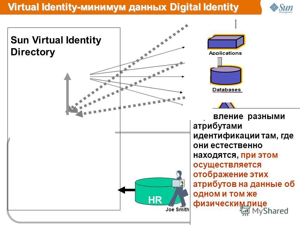Identity Manager SPE Identity Auditor Identity Manager Управление разными атрибутами идентификации там, где они естественно находятся, при этом осуществляется отображение этих атрибутов на данные об одном и том же физическим лице Virtual Identity-мин
