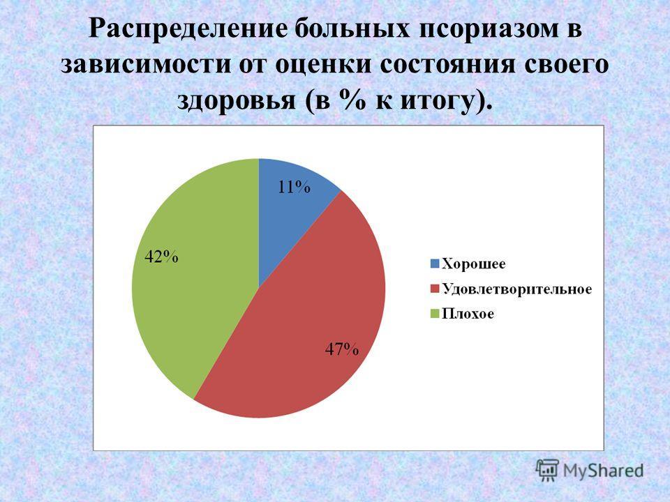 Распределение больных псориазом в зависимости от оценки состояния своего здоровья (в % к итогу).